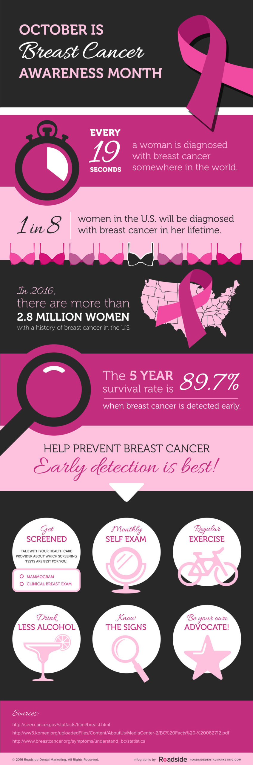 Breast Cancer awareness month Infographic with statistics and preventative tips