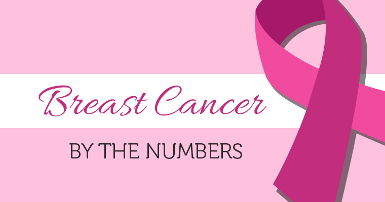 Breast cancer by the numbers blog post featurette Infographic 2016