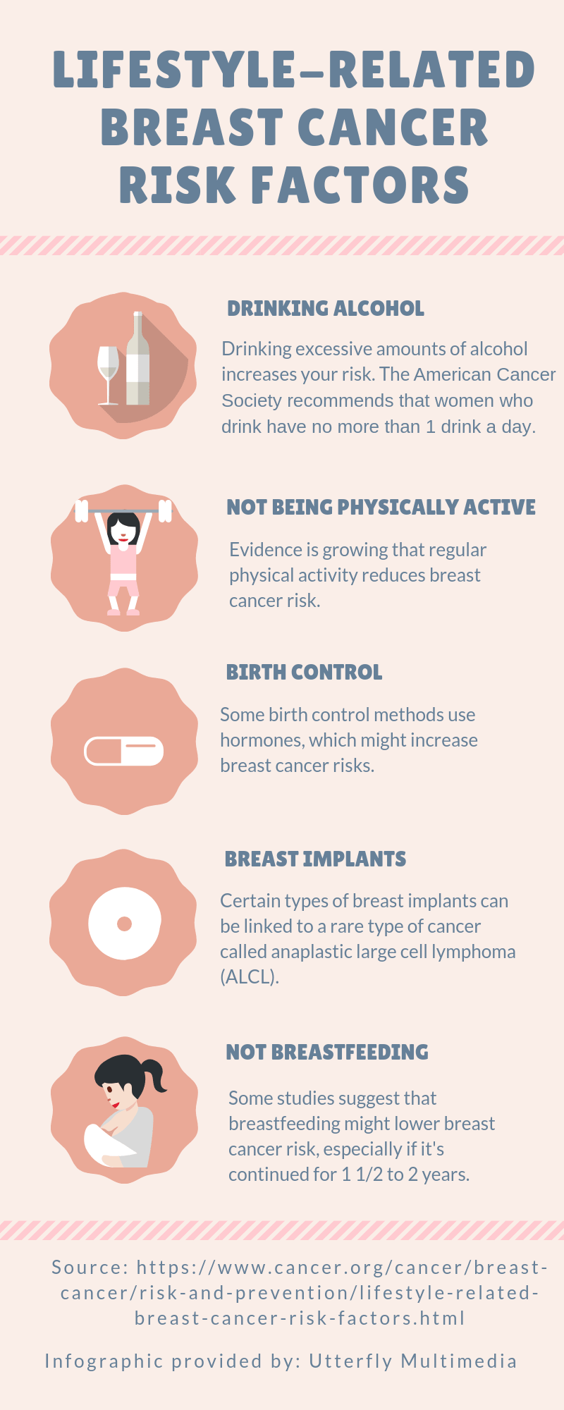 Infographic about breast cancer related factors